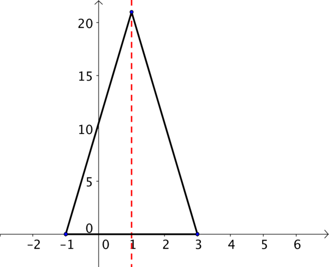 a sketch of the points