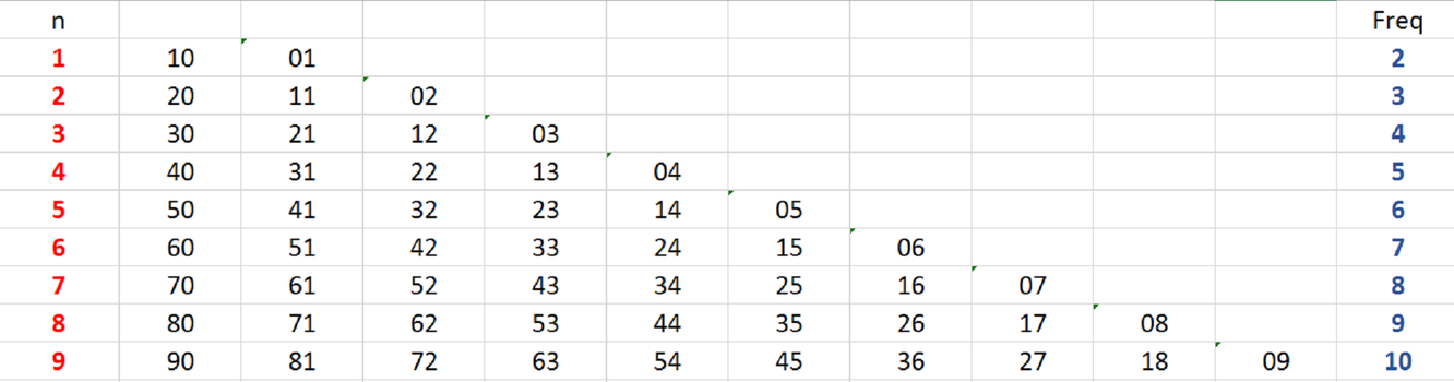 a table showing all the possible integers with digit-sums less than 10