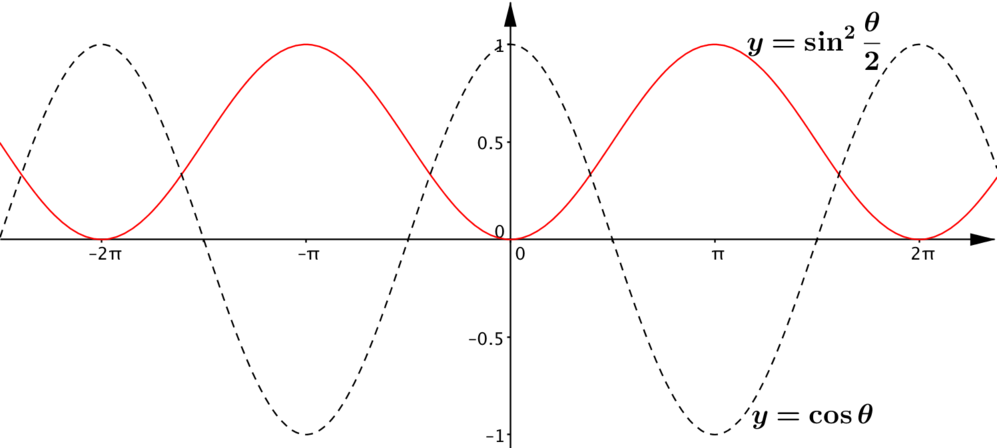 The graph of sine squared thetha over 2 which is obtained from the graph of cos theta by first reflecting in the x-axis, then translating upwards by 1, and then stretching by a scale factor of a half in the y direction