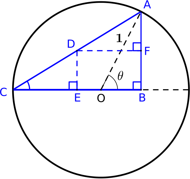 Triangle ACB, with the midpoints of the sides labelled D,E,F