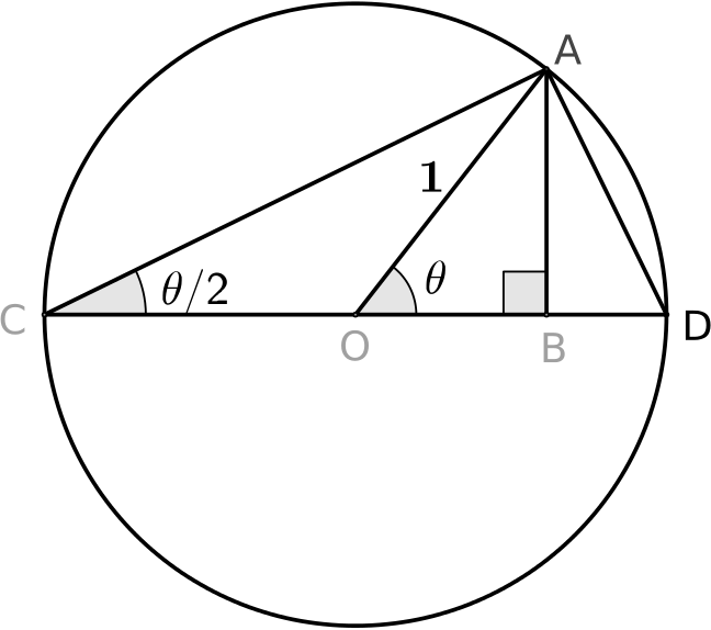 Diagram shows triangle AOB with angle theta at O, triangle ACB with angle theta over 2 at C, and triangle AEB which has angle theta over 2 at A