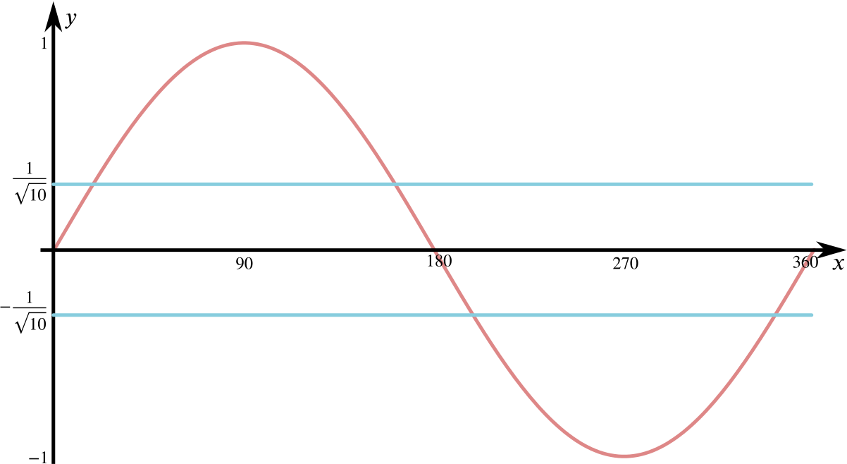 Graph of sin x for x from 0 to 360 degrees. The lines y = 1 over root 10 and minus 1 over root 10 are both drawn. Each of these intersects the curve twice in the range of x values.