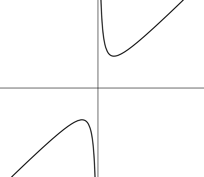 Sketch of y equals t plus 2 over t. The curve has two components, one in the first quadrant and one in the third quadrant.