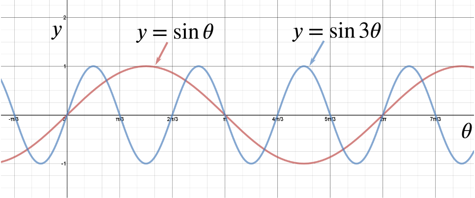 Graphs of sin theta and sin 3 theta on top of each other