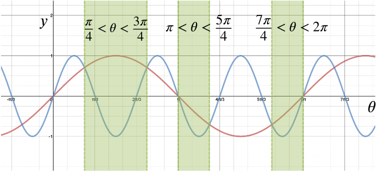 Graphs of sin theta and sin 3 theta highlighting the regions where sin theta exceeds sin 3 theta