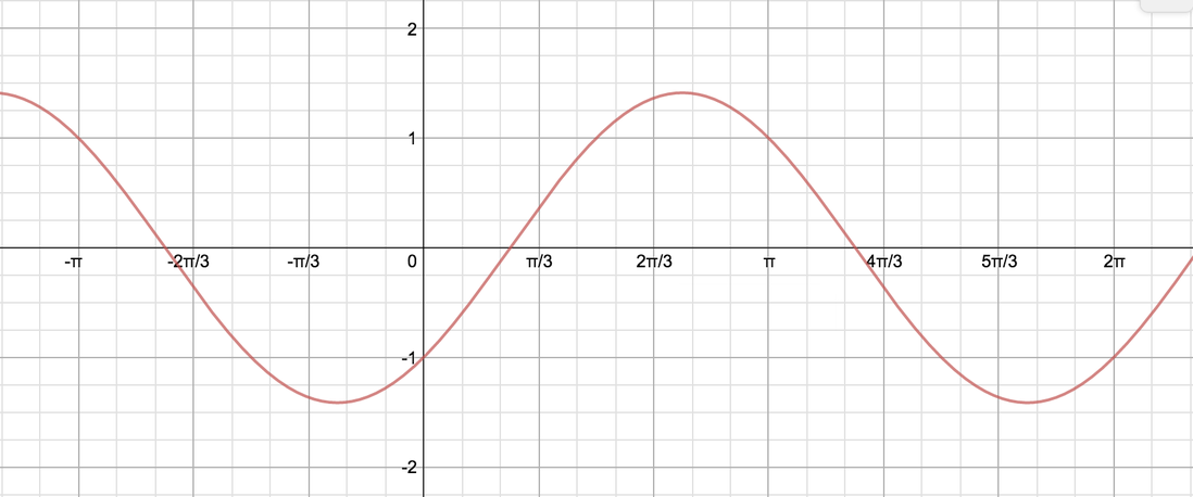 Wave passing through (0,-1) and (pi/2,1)