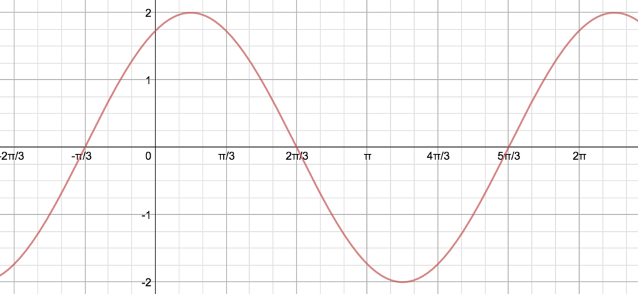 Wave oscillating between y=2 and y=-2, and passing through the points (pi/2,1) and (pi/6,2)