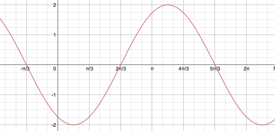 Wave oscillating between y=-2 and y=2 and passing through the points (pi/2,-1), and (pi/6,-2)
