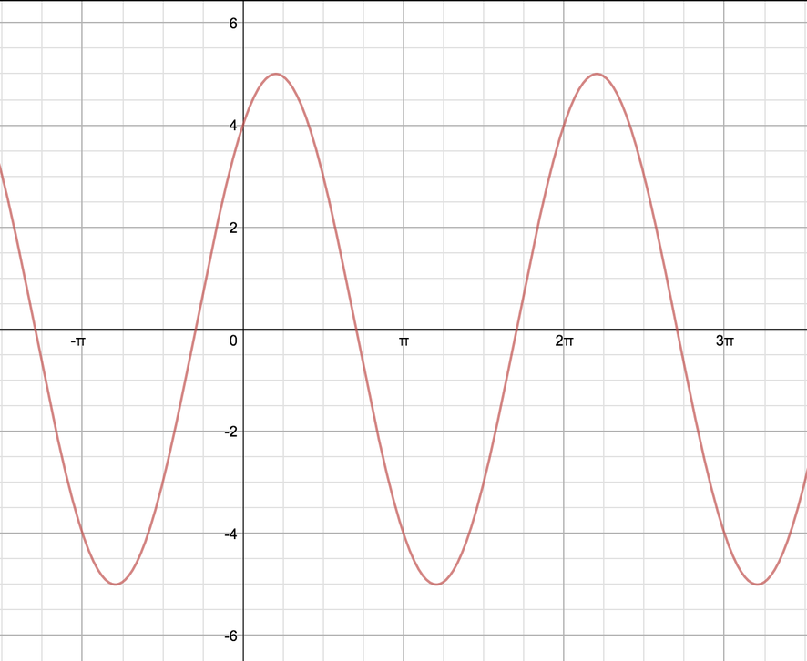 Wave oscillating between y=5 and y=-5 with period 2 Pi. The first positive x-intercept is just before pi and the y-intercept is at 4.