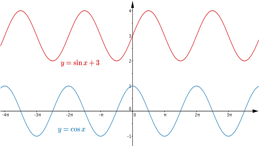 Plots of y = cos x and y = 3 + sin x.