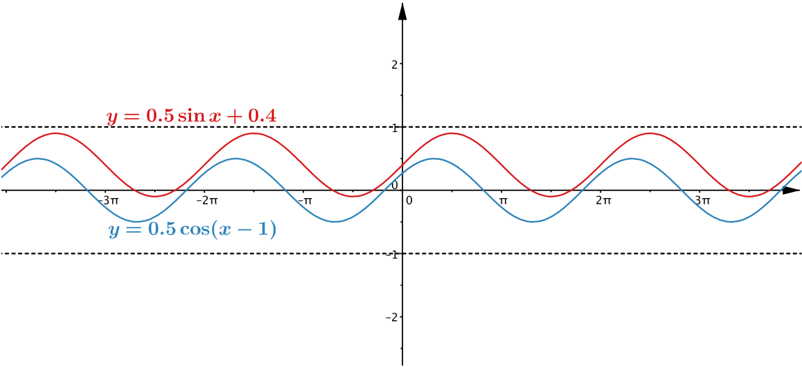 Plots of y = 0.5 cos x minus 1 and y = 0.4 + 0.5 sin x.