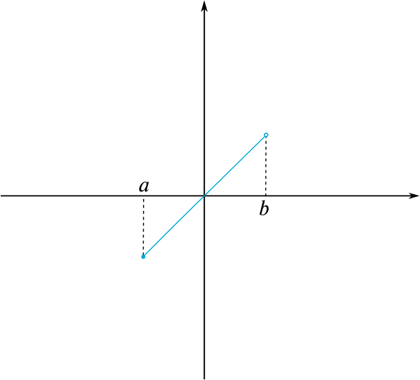Section of the line y=x in the interval from a to b