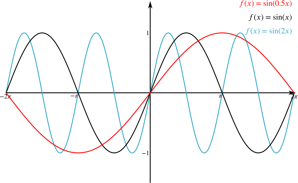 how to create a sine graph
