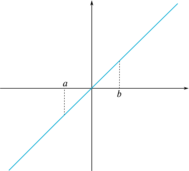 The line y=x and the interval from a to b marked