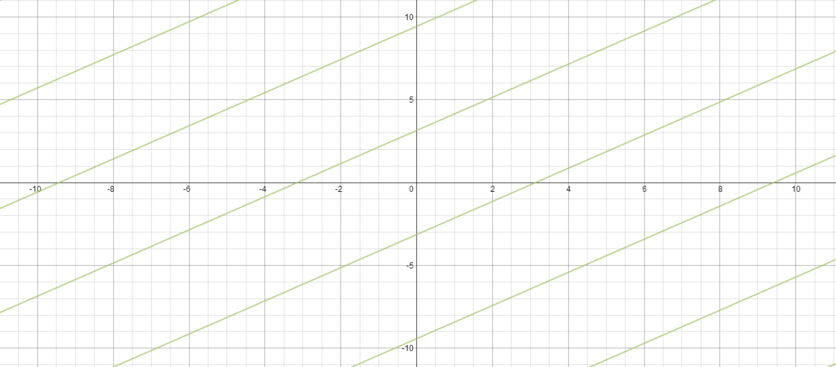 Graph showing multiple positively sloped lines, all parallel and equally spaced, none of which pass through the origin
