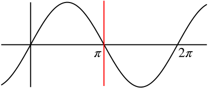 Graph of sine x, and line x=pi