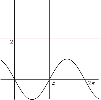 Reflection of sine x in the line x=pi