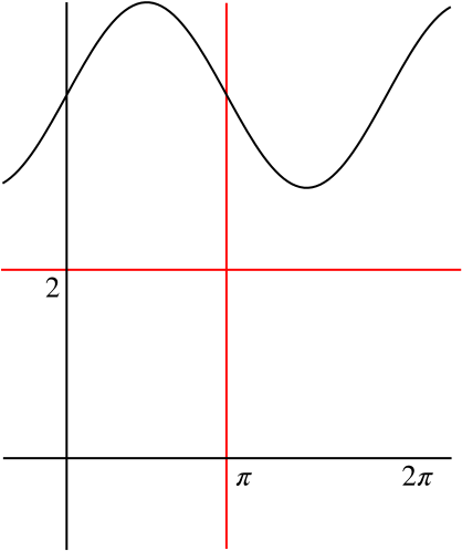 Reflection of previous graph in the line y=2