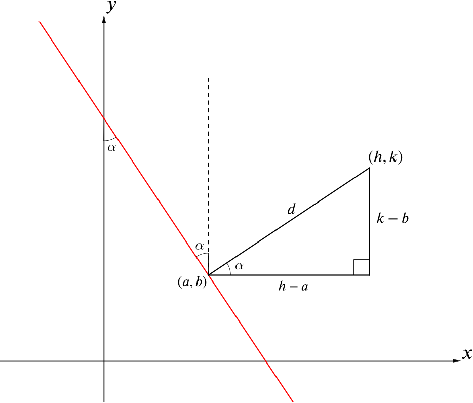 The perpendicular line is now shown to be at an angle alpha to the horizontal