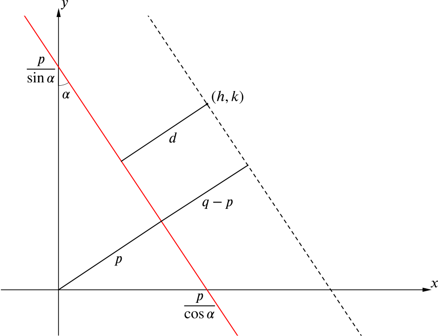 The original line with a perpendicular to it drawn, passing through the point (h,k)