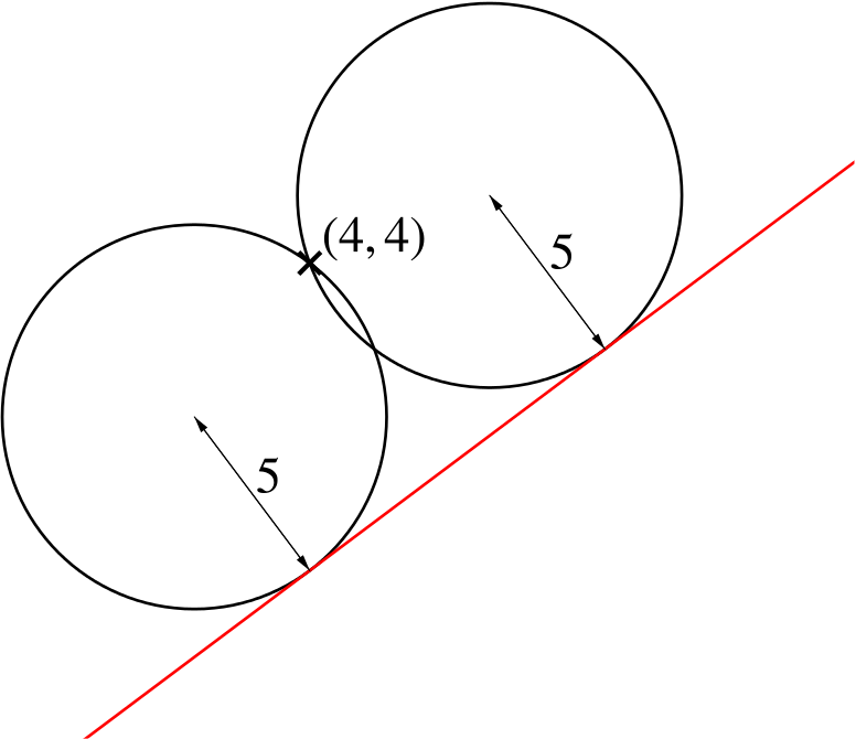 A line with positive gradient with two circles of radius 5 touching it from above. These intersect at two points above the line, one of which is (4,4).