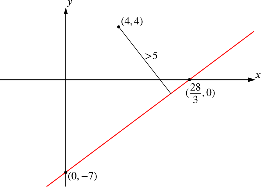 The point (4,4) and its position in relation to the line